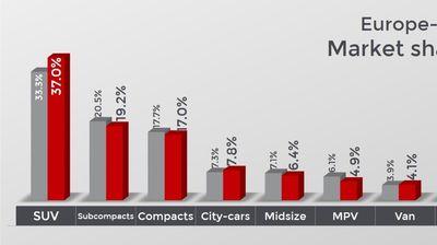 Април донесе стабилизација на европскиот автмобилски пазар, Dacia лидер во SUV сегментот