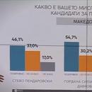 Анкета Сител : Сиљановска води кај Македонците со над 8 проценти поддршка, Пендаровски со големо негативно мислење помеѓу луѓето