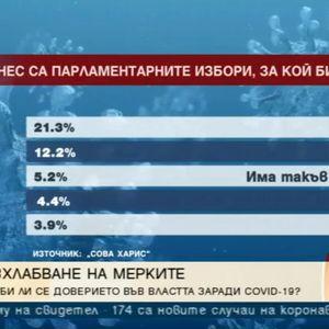 Сова Харис: ГЕРБ е първа сила, Манолова ще грабне избиратели от БСП