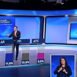 Анкета: Коалицијата на двајцата поранешни бугарски министри го зголеми својот раст на 11 отсто
