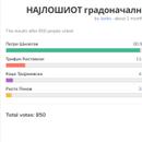 """(Фото) Шилегов """"пoбeди""""…ама на анкета за нajлош градоначалник на Скопје во историјата"""