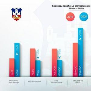 FANTASTIČNI REZULTATI! Za 7 godina u Beogradu prosečna neto zarada sa 433 evra, porasla na 690 evra, ali to nije sve!