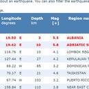 Силен земјотрес во Албанија, се почувствува  и во Скопје