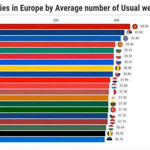 Од сите европски земји, најмногу работат Црногорците, а и Македонците се во врвот
