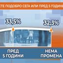 Детектор анкета: Најголем дел од граѓаните велат дека денеска живеат полошо отколку пред 5 години
