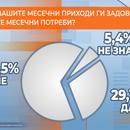 Две третини од граѓаните немаат доволно пари за да го поминат месецот
