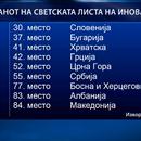 Македонија на дното во регионот по иновативност со пад од 23 позиции
