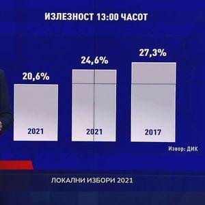 Аналитички центар: Споредба на излезноста на денешните избори со претходните согласно последниот пресек
