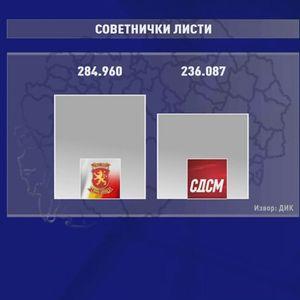 Анализа: Колкава е разликата помеѓу ВМРО-ДПМНЕ и СДСМ на привиот круг од локалните избори?