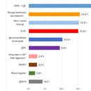 """Проучване на """"Екзакта"""": ГЕРБ води с 23,5%, три партии се борят за второто място - Труд"""