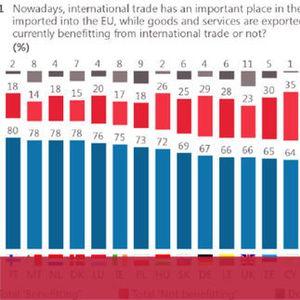 Всеки трети българин не вижда полза от международната търговия