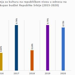 Inicijativa 1% za kulturu: Procentualno još manje za kulturu u 2020.