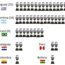 Уругвај и Аргентина во мртва трка на вечната листа на Копа Америка