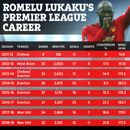 As Man Utd star Romelu Lukaku celebrates ten years in top-flight football, take a look at his Premier League stats