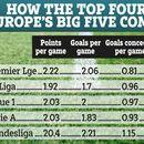 Premier League's top four far superior to their European rivals, according to the stats