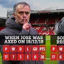 Ole Gunnar Solskjaer officially a WORSE Man Utd manager than Jose Mourinho after Everton draw