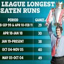 Is Man Utd curse ready to end Liverpool's 38-game unbeaten run after downing Arsenal Invincibles and Jose's Chelsea?