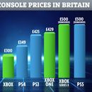 PS5 and Xbox Series X will cost record-breaking £500 at launch, experts warn