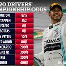 Lewis Hamilton odds-on to win new F1 season with Mercedes all-but certain of another Constructors' Championship