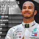Lewis Hamilton's incredible £60m-a-season Mercedes deal broken down as rumours over Ferrari switch circle