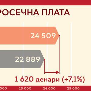 Влада на РМ: Мајската плата поголема за 7,1% од истиот месец лани (ВИДЕО)