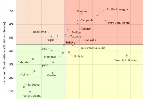 Covid, in Campania 81.252 positivi: è prima in Italia: 10mila contagiati in 7 giorni. Dati Gimbe
