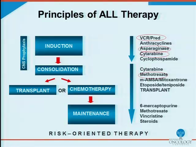 OC2011_Treatment of Acute Lymphoblastic Leukemia (ALL) in Adults