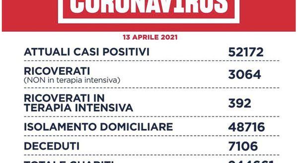 Covid Lazio, bollettino oggi 13 aprile 2021: 1.164 contagi (700 a Roma) e 36 decessi, crescono i ricoveri