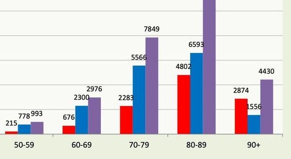 Covid-19, chi sono i morti in Italia: età, sesso e patologie. Il rapporto dell'Istituto superiore di sanità