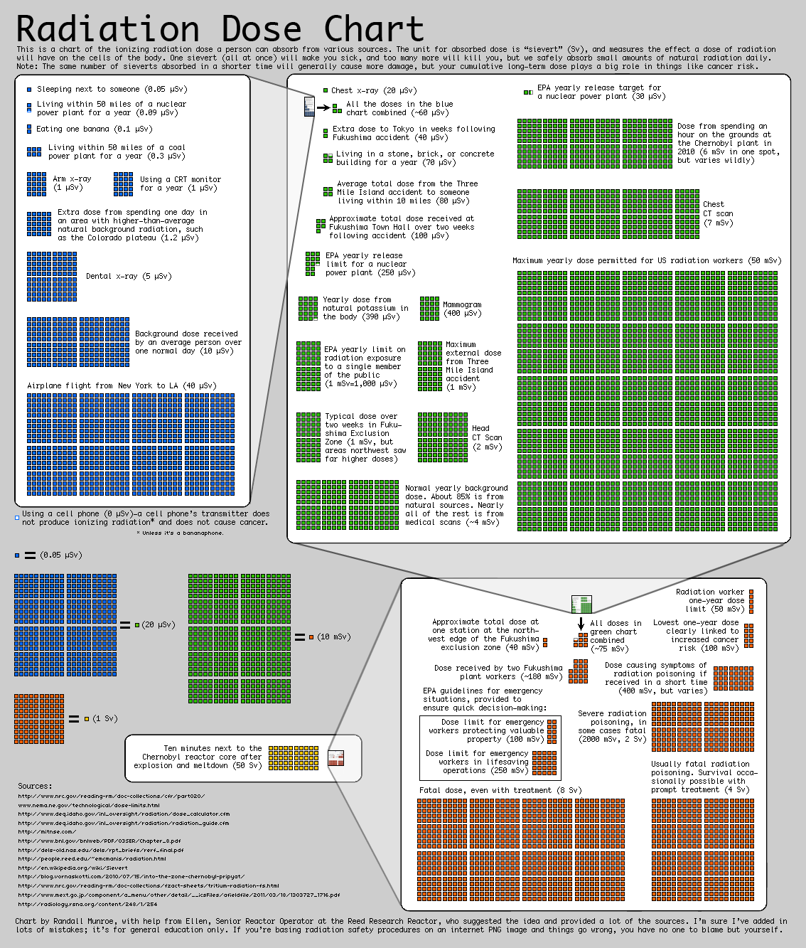 [Image: Radiation_Dose_Chart_by_Xkcd.png]