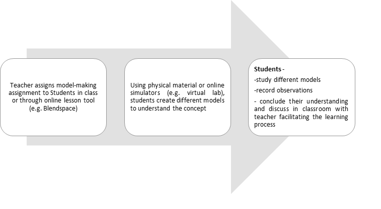 Flowchart Describing One Style of Model-based Learning