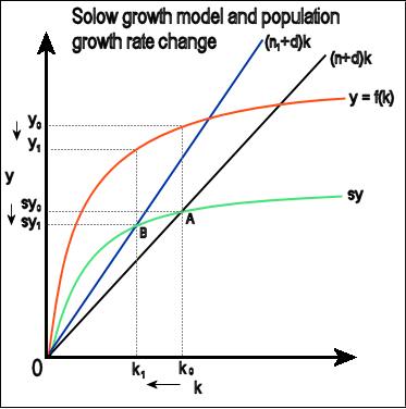 Solow growth model3.png