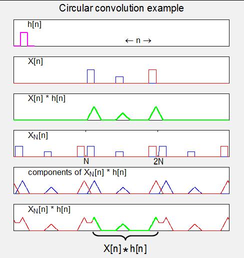 Circular convolution example.png