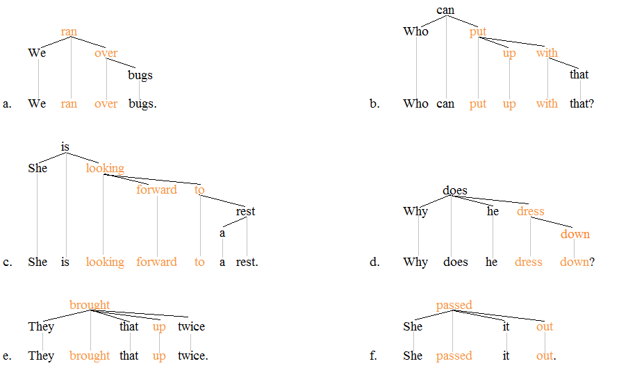 Phrasal verbs tree 1