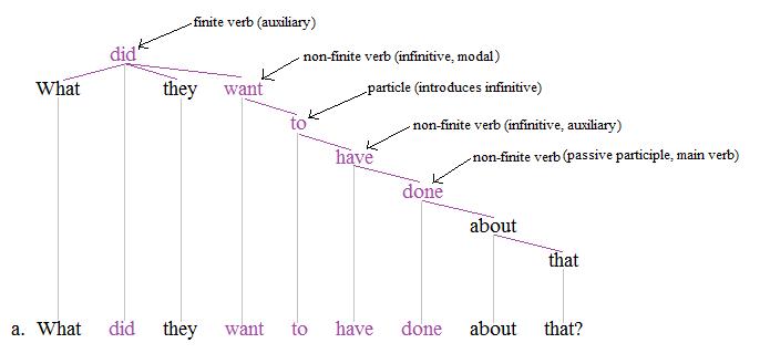 Nonfinite tree 2+