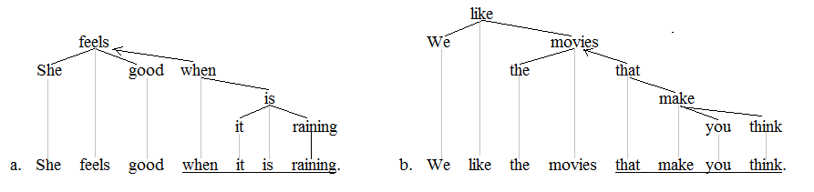 Clause trees 2