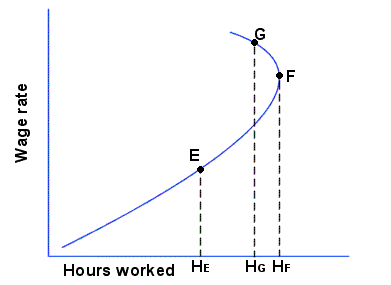 The Labour Supply curve