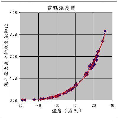 Dewpoint Graph.jpg