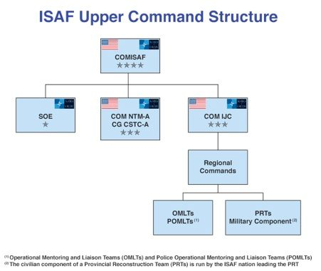 The new ISAF structure from August 2009