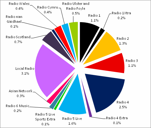 BBC 2012-13 Expenditure Radio.png