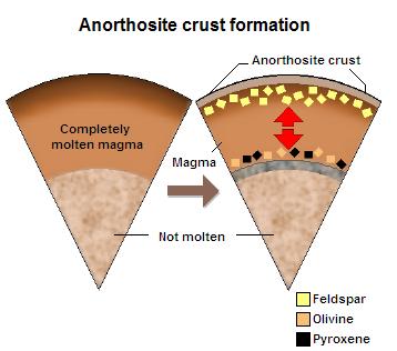 斜长岩形成的地壳。
