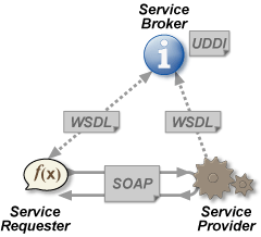 Webservices.png