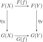 Diagram defining natural transformations
