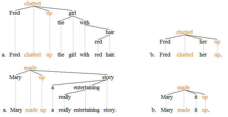 Phrasal verb trees 2