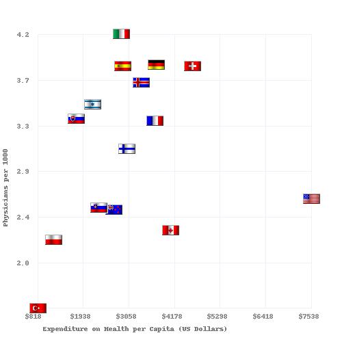 Physicians per 1000 vs Health Care Spending