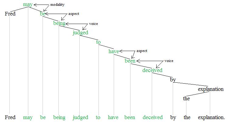 Auxiliary verbs tree 2'