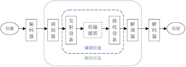 调制信道与编码信道框图。对于数字通信系统,调制信道是编码信道的一部分。
