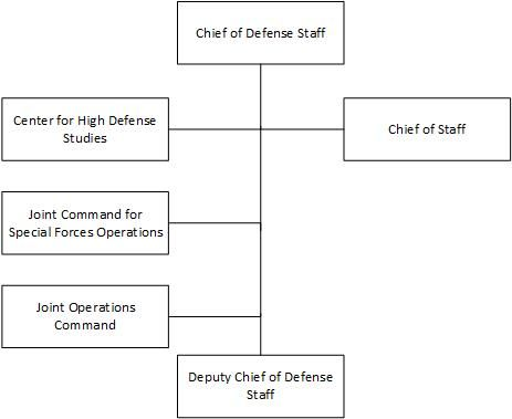 Italian Defence organisation chart.jpg
