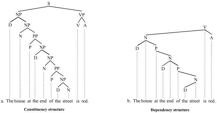 Trees illustrating phrases