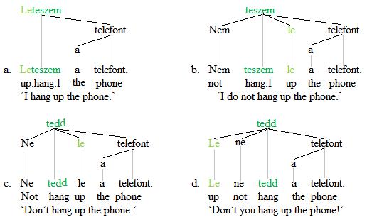 Separable verbs trees 2'
